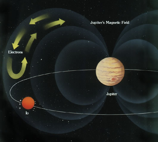 Jupiter's Magnetic Field, Radiation Belts, and Radio Noise ...