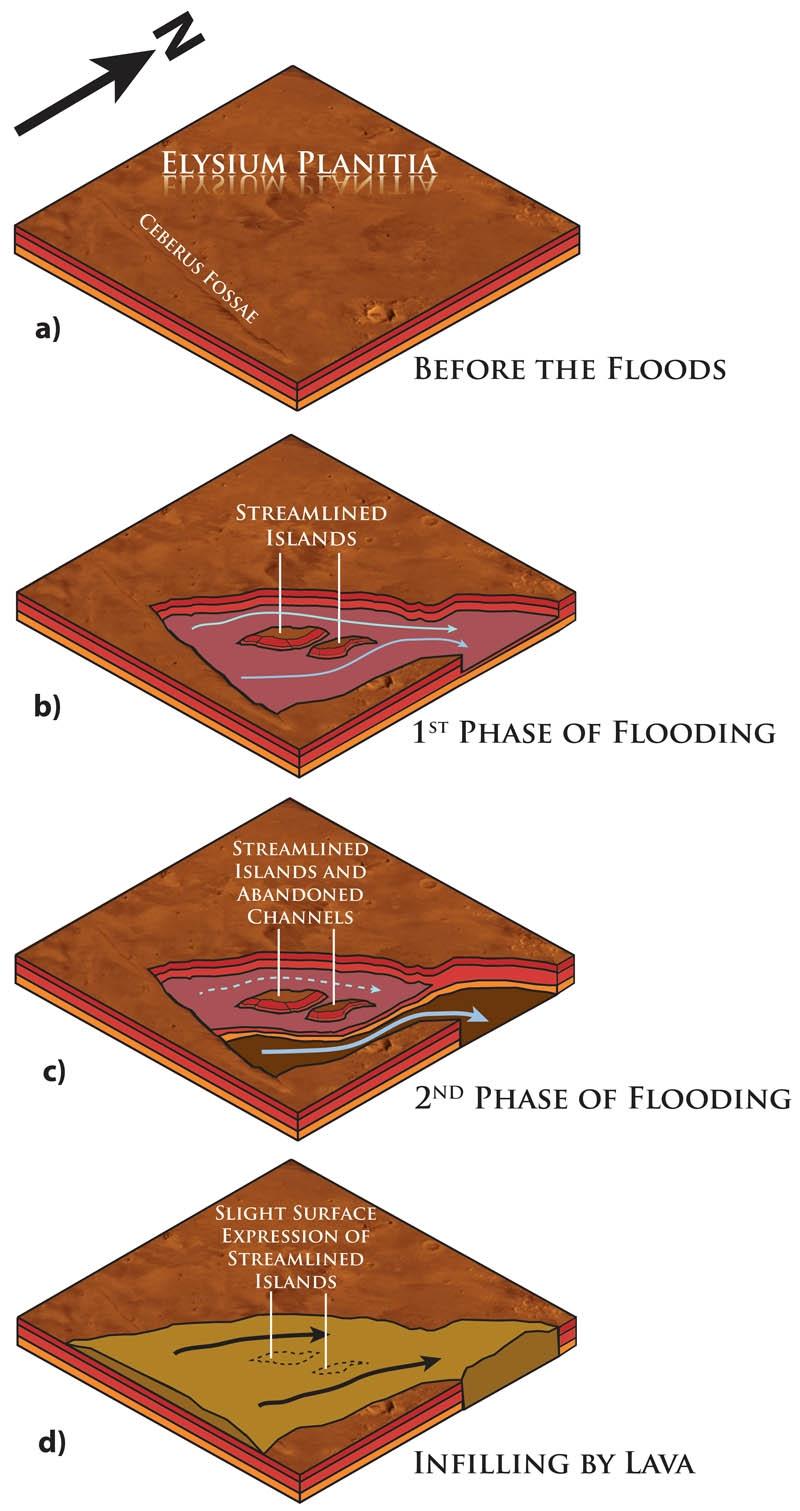 Geologic history of Eastern Elysium Planitia