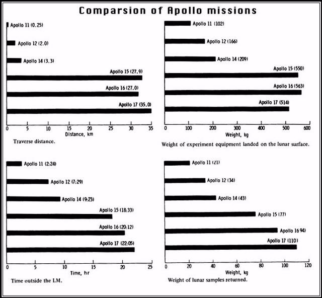 Apollo Figure: Comparison of Missions