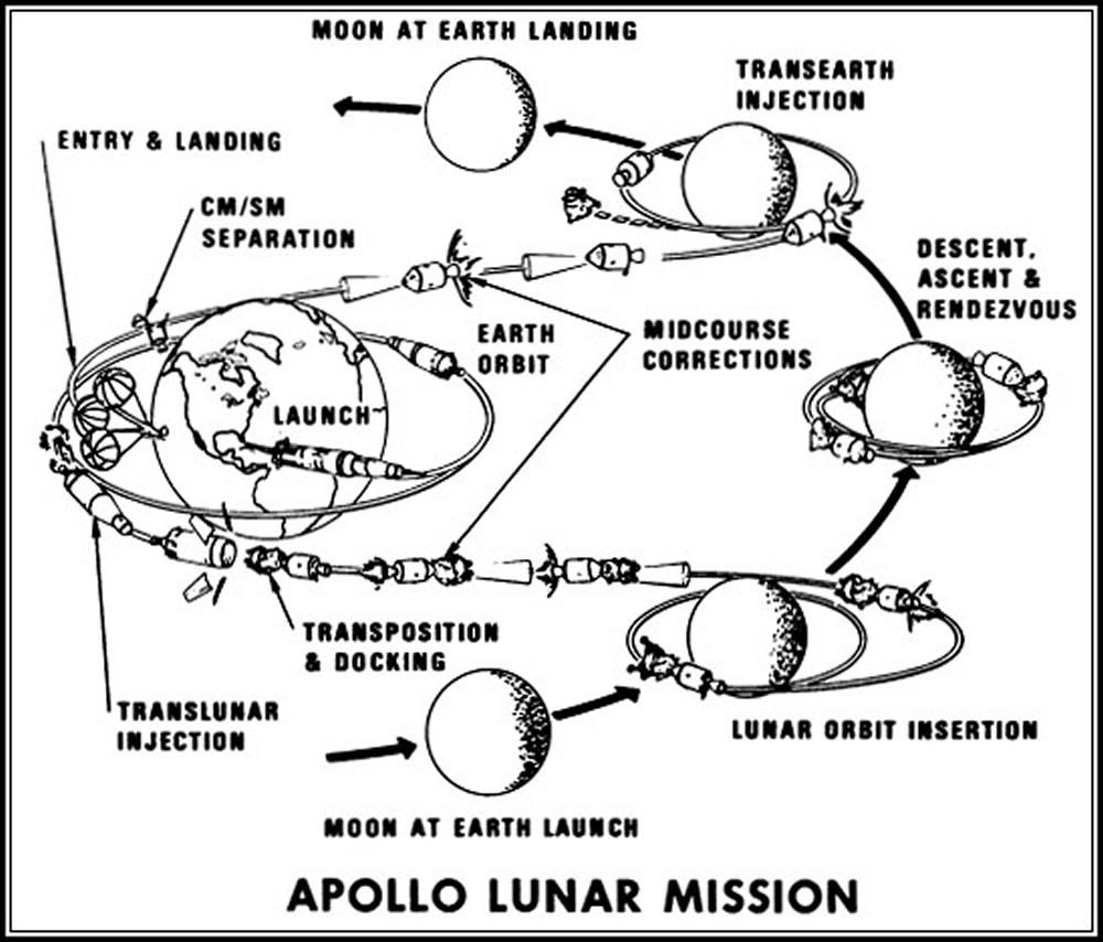 Apollo Figure: Apollo Lunar Mission Outline