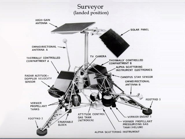 Surveyor Diagram