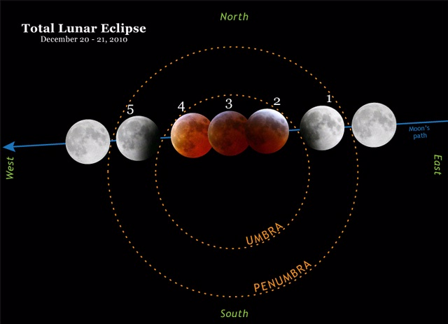 Lunar eclipse diagram ccuart Image collections