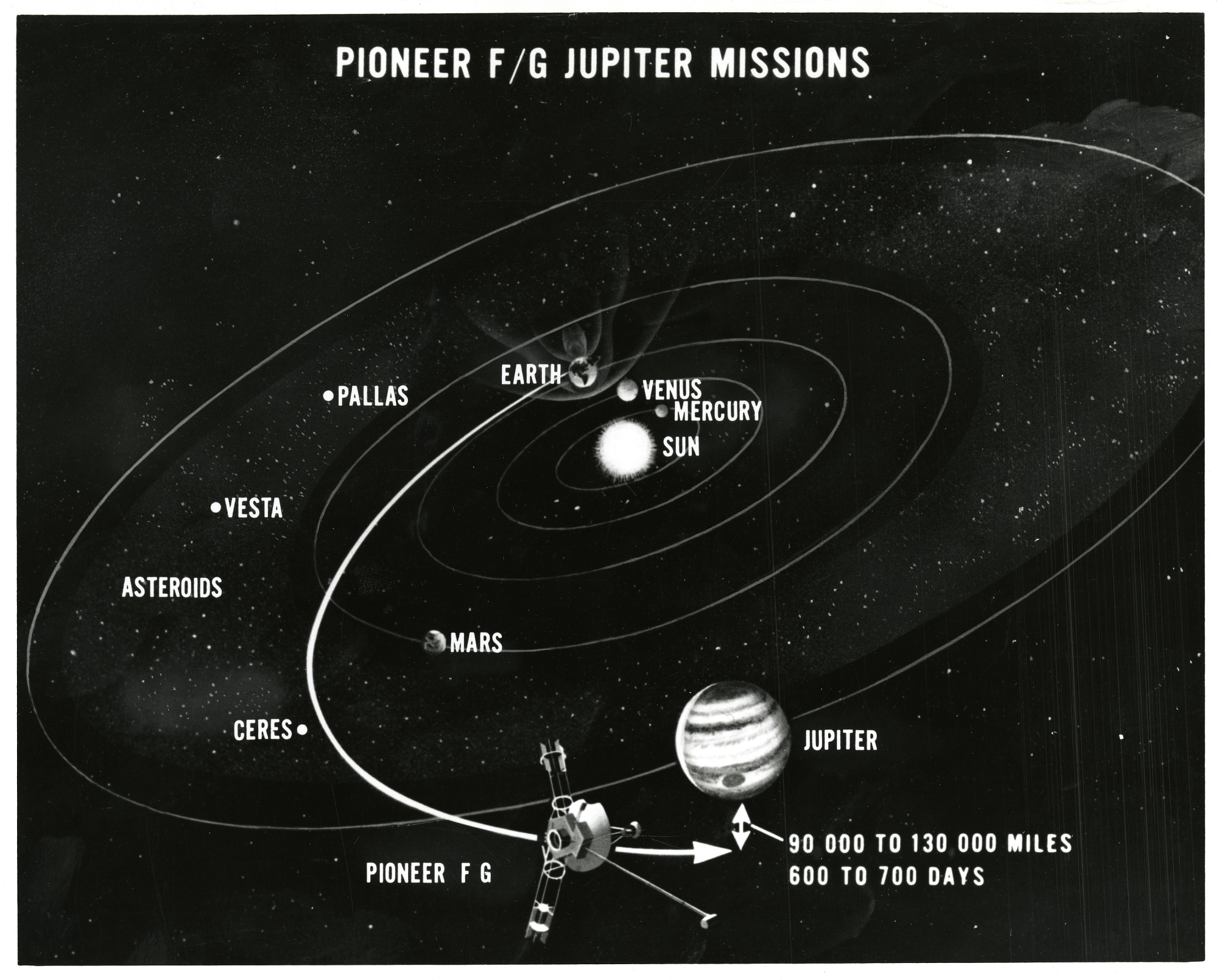 Graphic Map of the Mission Path of Pioneer 9 and 10