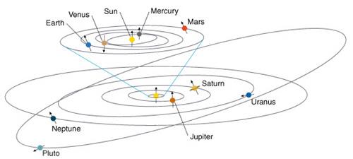 pluto u0026 39 s orbit around the sun