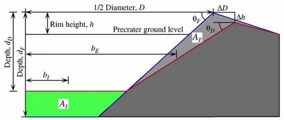 Algebraic Method for Estimating Erosion