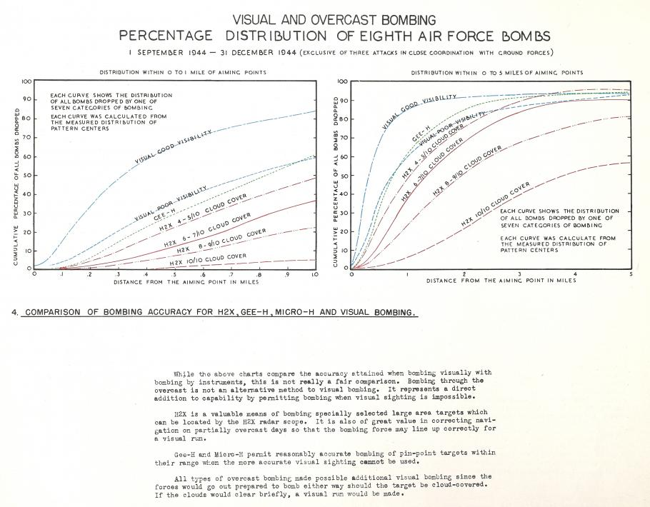 Graphic Depicting the Accuracy of Eighth Air Force Bombing Methods