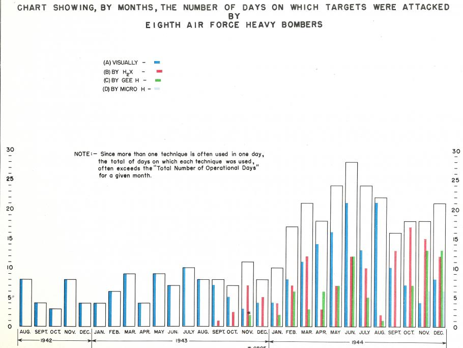 Graphic Depicting the Increasing Reliance on Radar Bombing