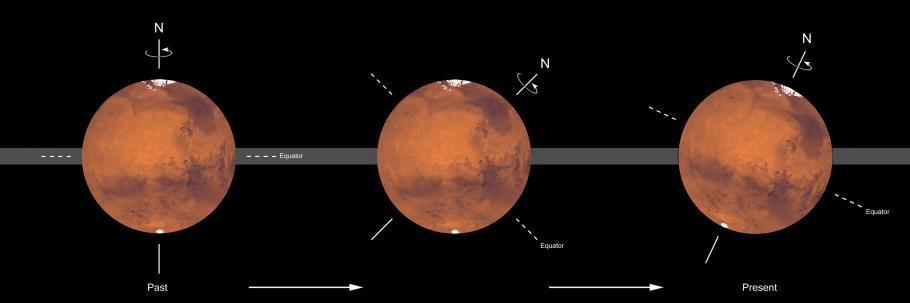 Mars Axis