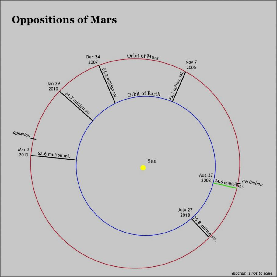 Diagram illustrating oppositions of Mars