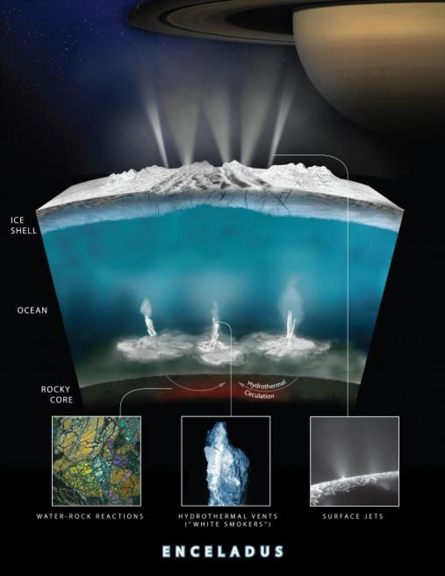 An illustration of how scientists envision ocean worlds, using one of Saturn's moons, Enceladus, as an example.