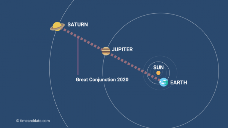 How Jupiter and Saturn will align during the great conjunction of 2020