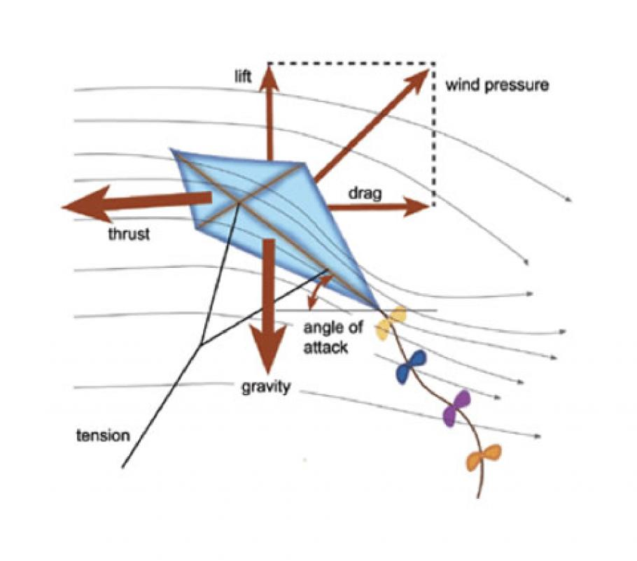 how kites fly national air and space museum Unlabeled Body Diagram Science Free Body Diagram Labels #16