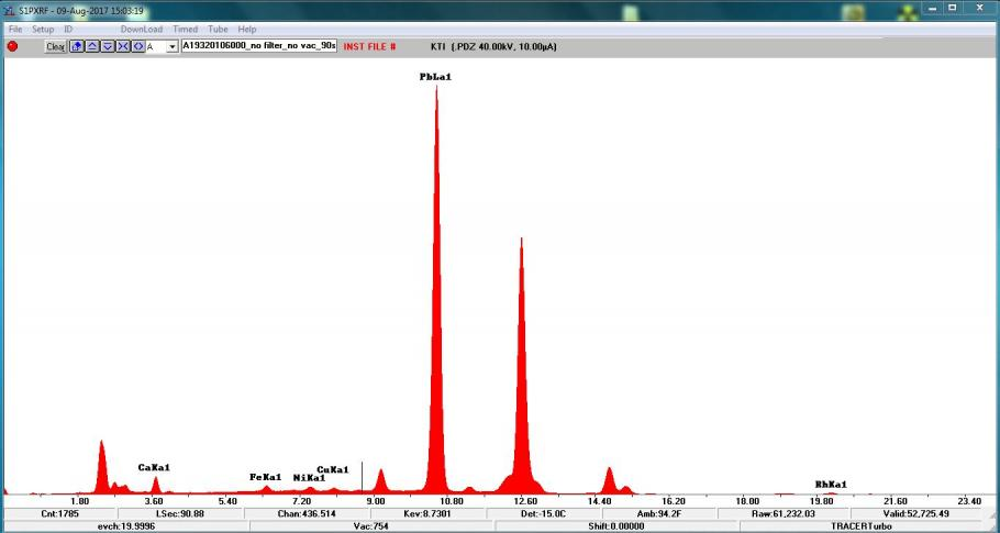 This spectrum identifies the elements found in the bright red-orange pigment of the girl's shoes and the paper in her right hand. The largest peak is the peak for lead.