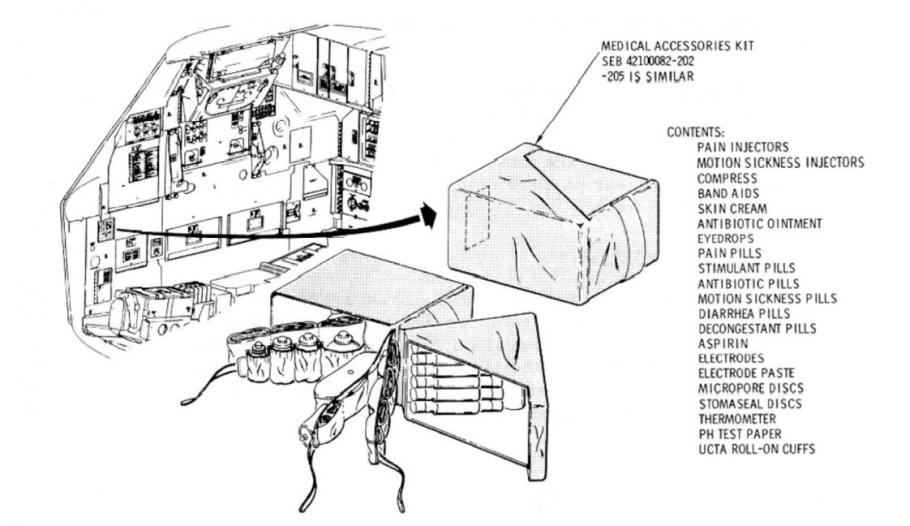 Diagram from the Apollo Operations Handbook showing the location of the medical accessory kit inside the Command Module Columbia.