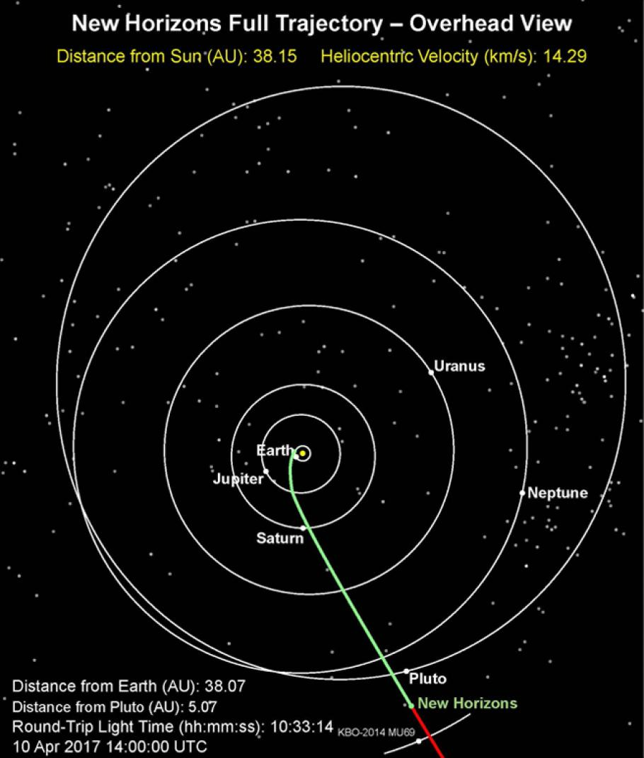 Map of spacecraft's path