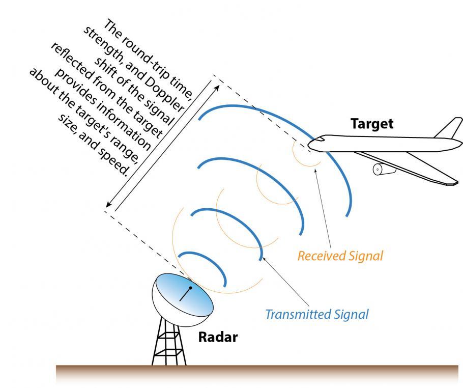Line drawing of how radar works.