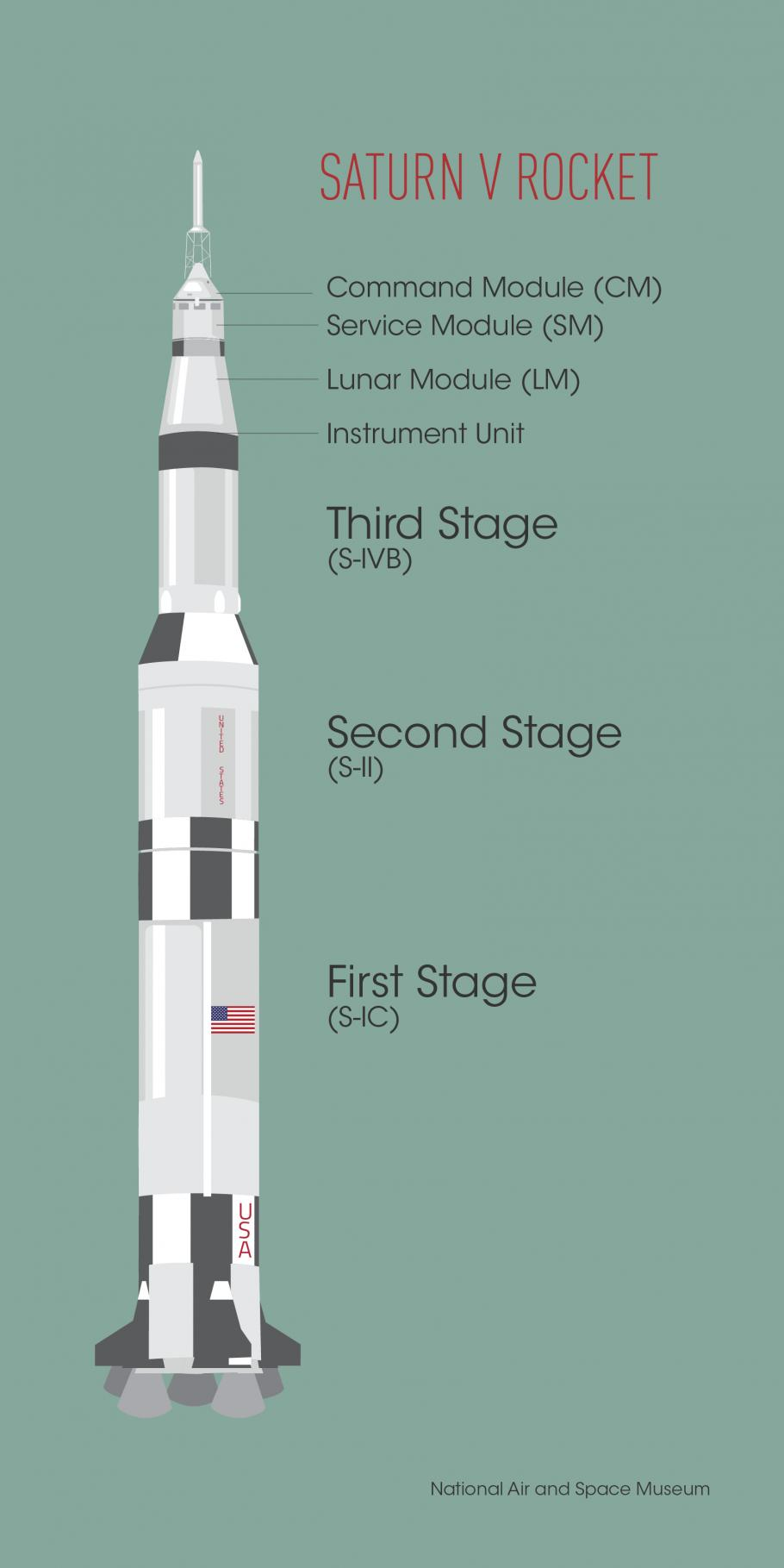 The components of the Saturn V rocket