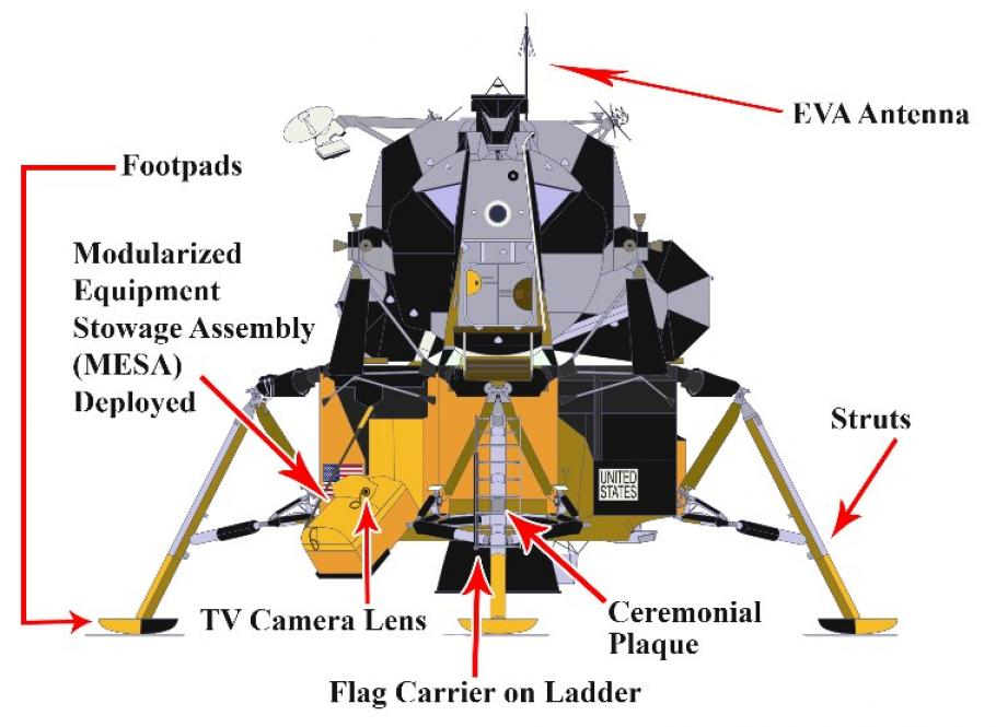 Diagram with arrows pointing to where changes were made to the spacecraft.