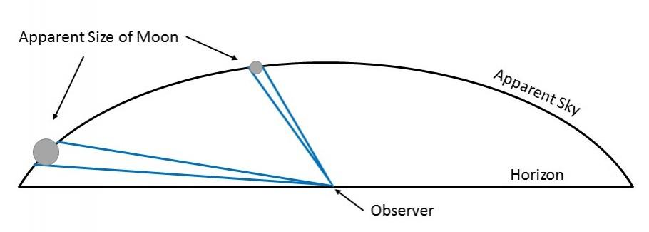 An illustration of the Moon illusion, showing the apparent size of the moon versus the apparent sky, in relation to the observer.