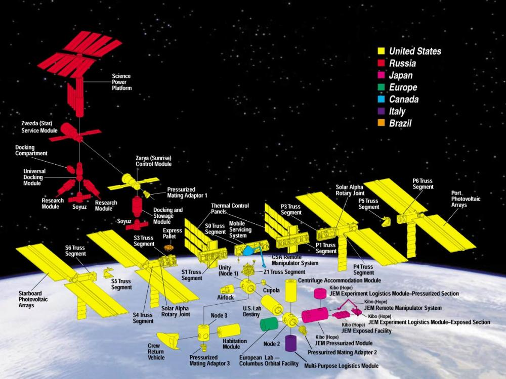 Diagram of the components of the International Space Station