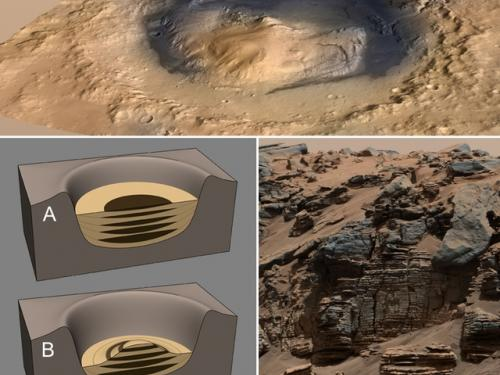 Formation of Mount Sharp