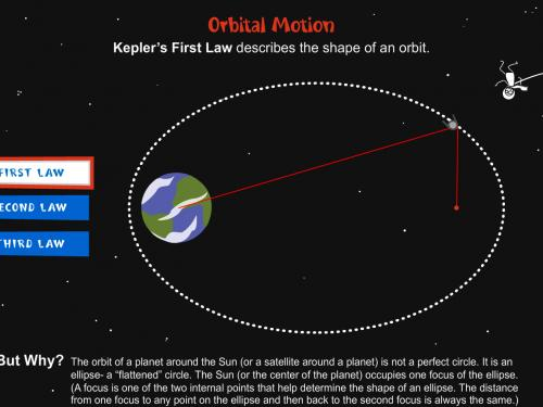 Screen shot of How Things Fly online activity Orbital Motion