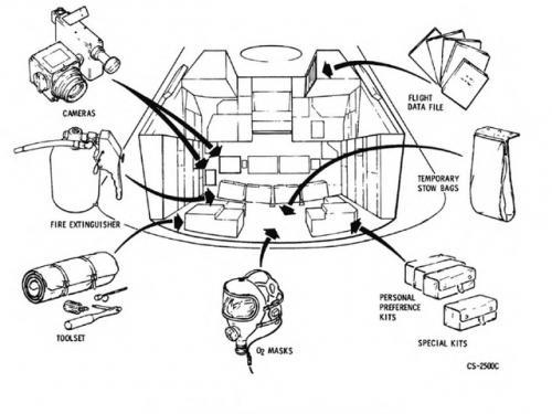 Diagram from Apollo Handbook