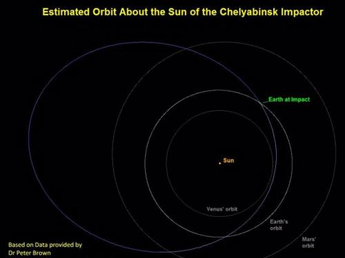 Chelyabinsk Object Orbit