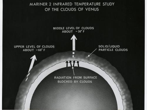 Temperature Readings of Venus taken by Mariner 2