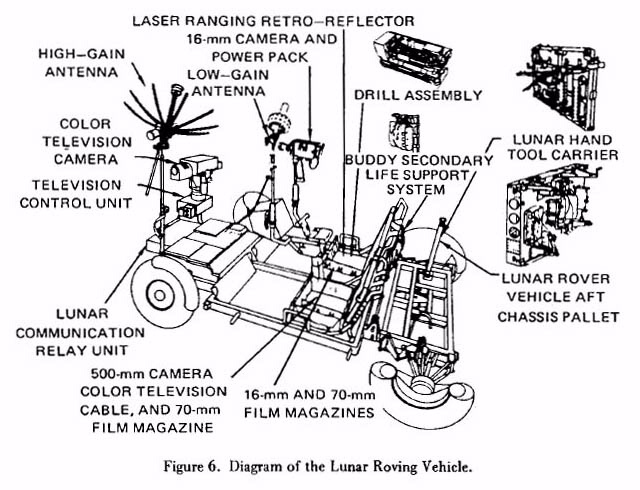 Lunar Roving Vehicle Diagram