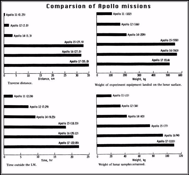 Apollo Figure: Comparison of Missions