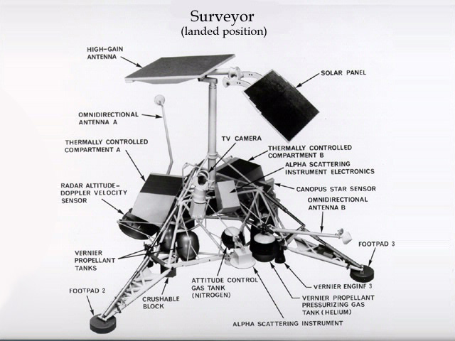 Surveyor Diagram