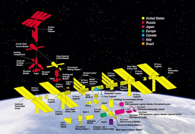 International Space Station Components