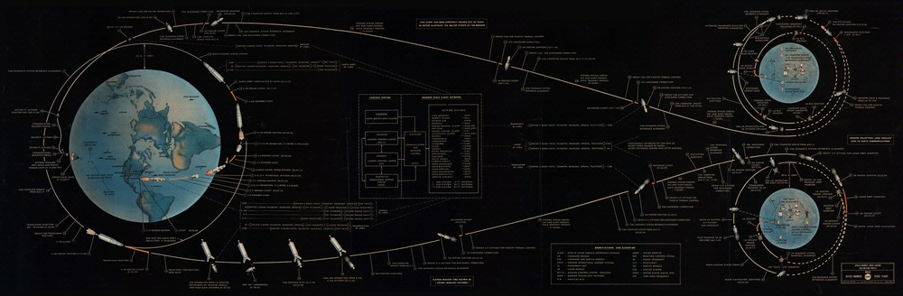 Lunar Mission Flight Path